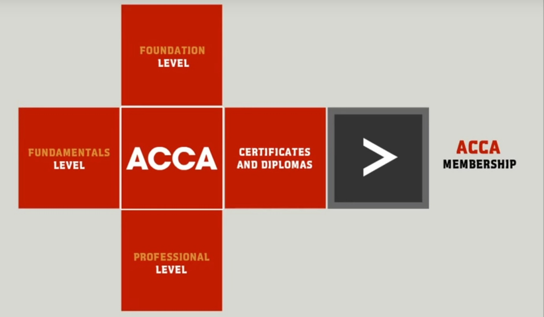 ACCA Video - 'Start your journey with ACCA'